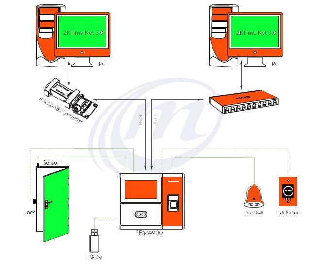 دستگاه حضور و غیاب کنترل تردد مدل 38787
