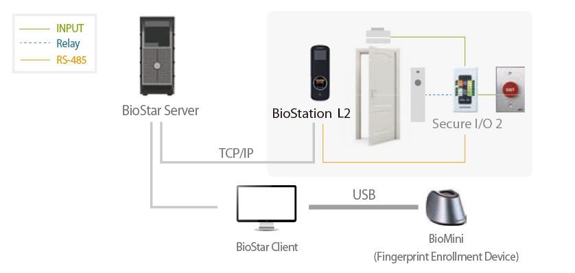 دستگاه حضور و غیاب BioStation L2