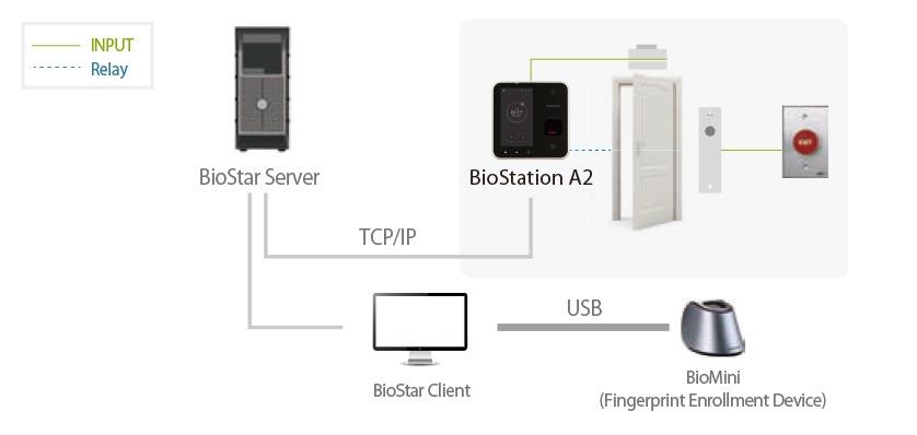 دستگاه حضور و غیاب کنترل ترددBiostationA2