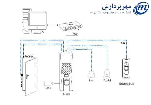 دستگاه حضور و غیاب کنترل تردد مدل 18301