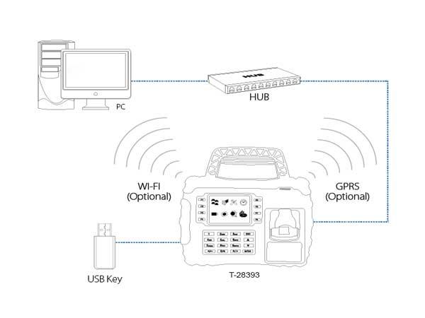 دستگاه حضور و غیاب کنترل دسترسی28393