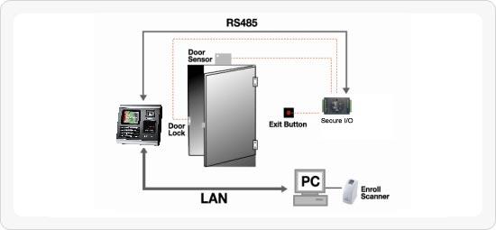 دستگاه حضور و غیاب Biostation