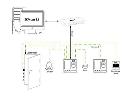 دستگاه حضوروغیاب کنترل تردد MP331