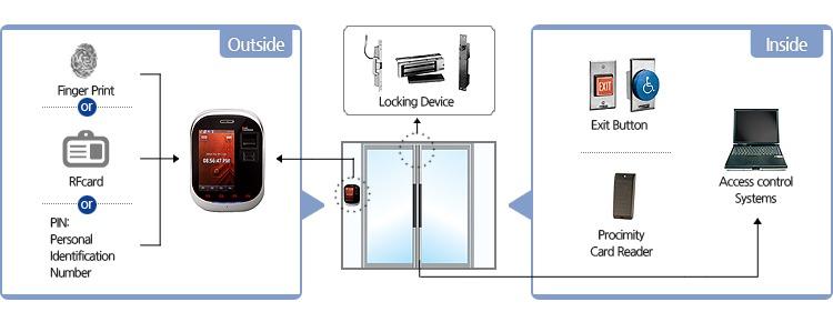دستگاه حضور و غیاب کنترل دسترسیTSG750