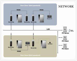 عملکرد سیستم کنترل تردد